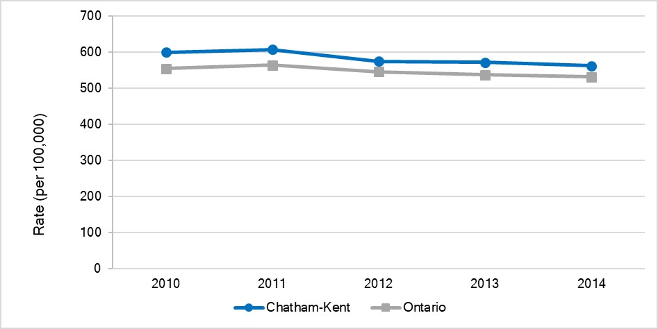 Age-standardized incidence rate for all cancers, Chatham-Kent and Ontario, 2010-2014