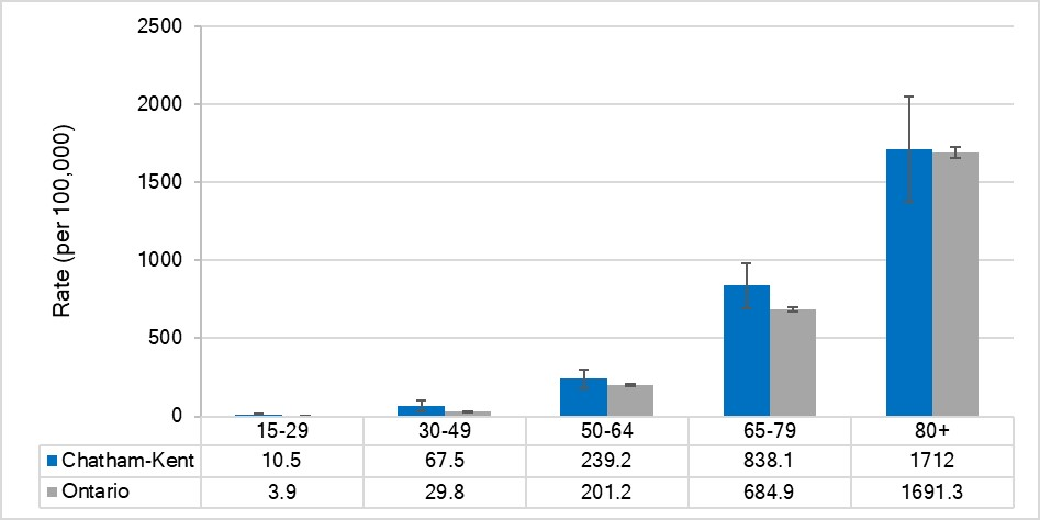 Mortality rate for all cancers, by age, Chatham-Kent and Ontario, 2015