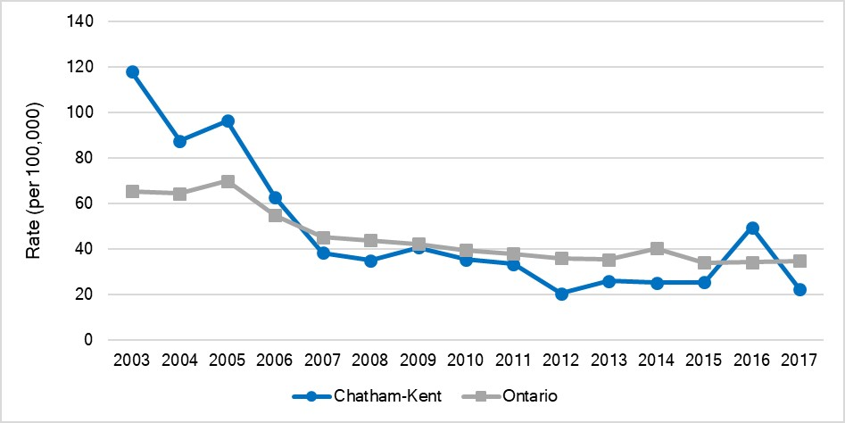 Age-standardized hospitalization rate for asthma, Chatham-Kent and Ontario, 2003-2017