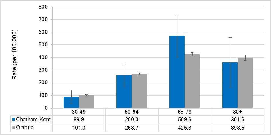 Incidence rate for female breast cancer, by age, Chatham-Kent and Ontario, 2014