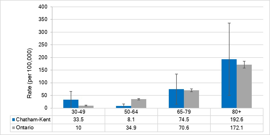 Mortality rate for female breast cancer, by age, Chatham-Kent and Ontario, 2015