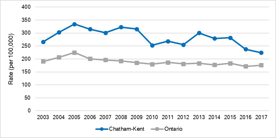 Age-standardized hospitalization rate for COPD, Chatham-Kent and Ontario, 2003- 2017