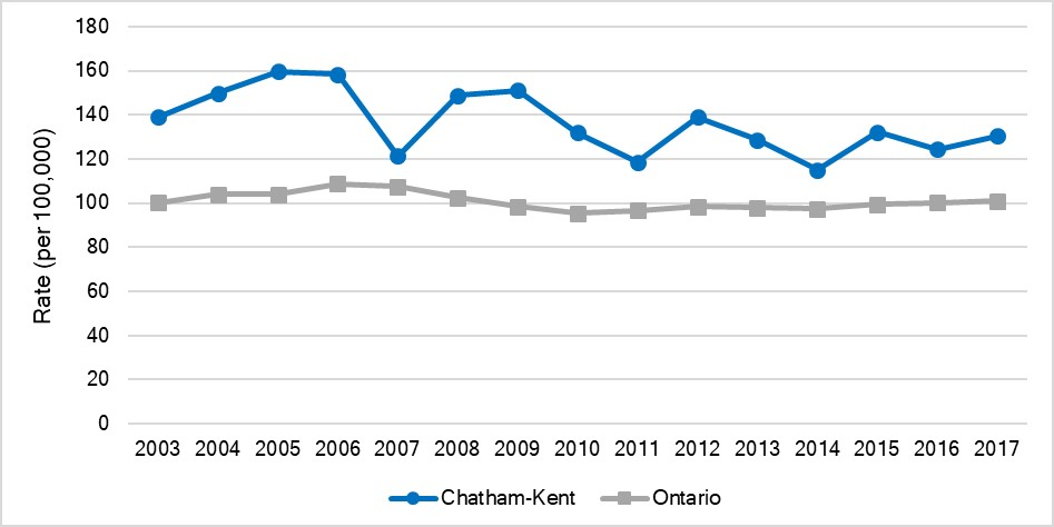 Age-standardized hospitalization rate for diabetes, Chatham-Kent and Ontario, 2003-2017