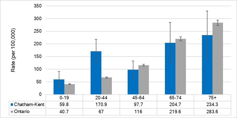 Hospitalization rate for diabetes, by age, Chatham-Kent and Ontario, 2017
