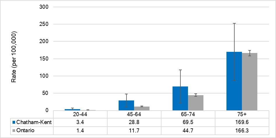 Mortality rate for diabetes, by age, Chatham-Kent and Ontario, 2015