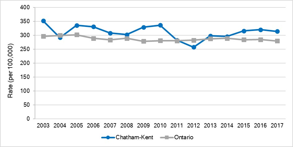 Age-standardized hospitalization rate for injuries due to falls, Chatham-Kent and Ontario, 2003-2017