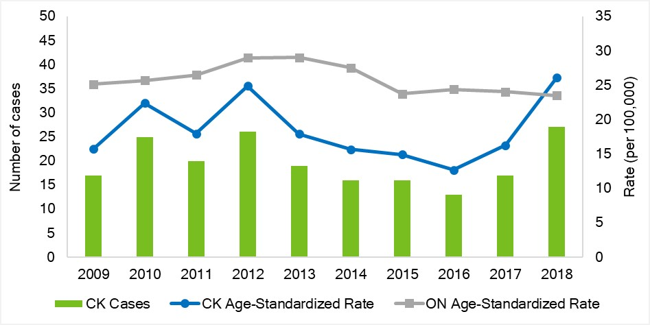 Age-standardized rate of ED visits due to intentional self-harm, Chatham-Kent and Ontario, 2003-2017