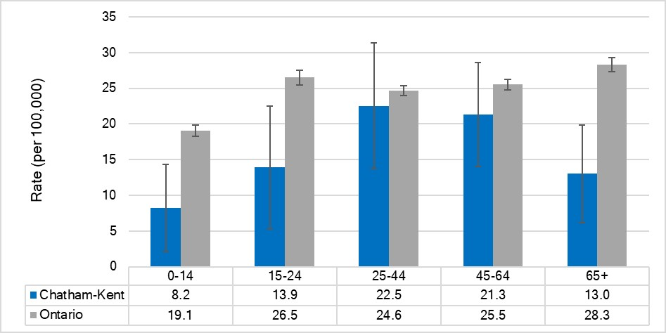 Rate of ED visits due to intentional self-harm, by age, Chatham-Kent and Ontario, 2017