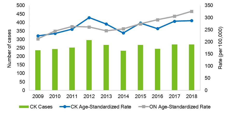 Age-standardized incidence rate of Chlamydia, Chatham-Kent and Ontario, 2009-2018