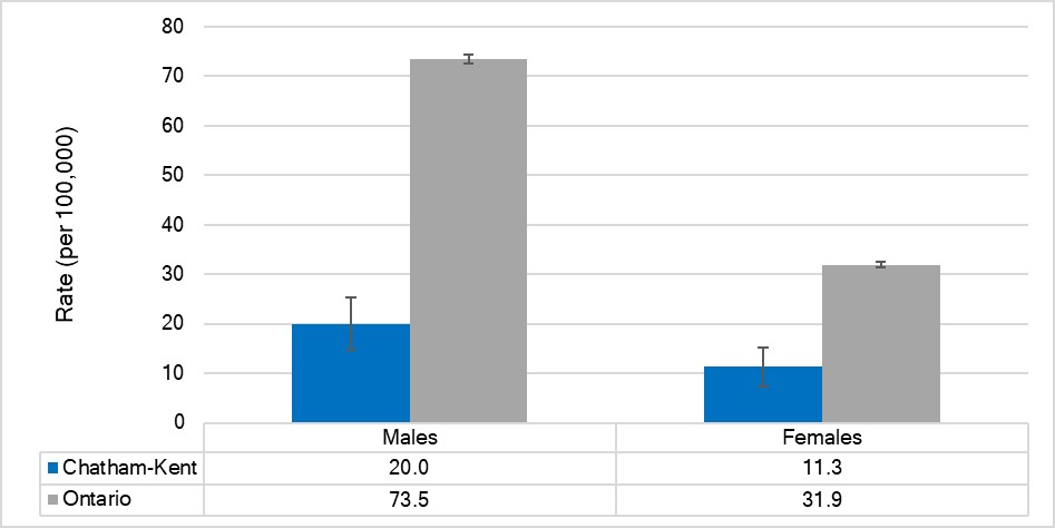 Incidence rate of Gonorrhea, by sex, Chatham-Kent and Ontario, 2014-2018 (combined)