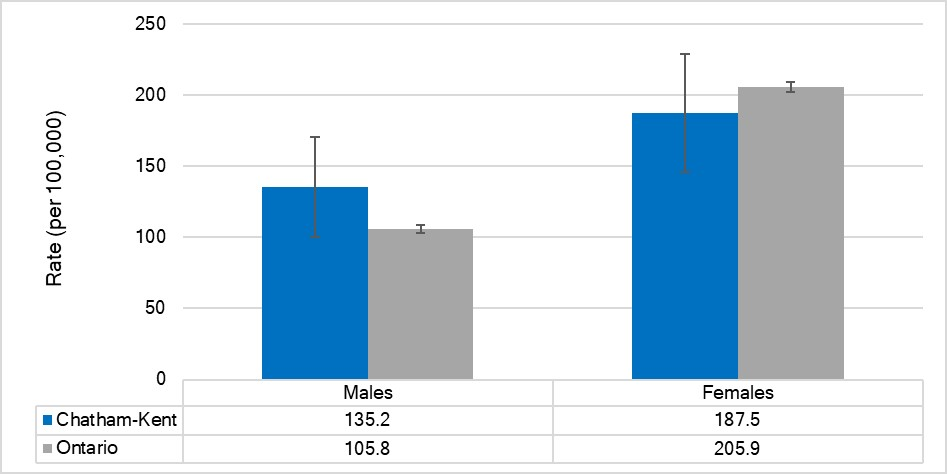 Age-standardized rate of ED visits due to intentional self-harm, by sex, Chatham-Kent, Ontario and Sub-regions, 2017