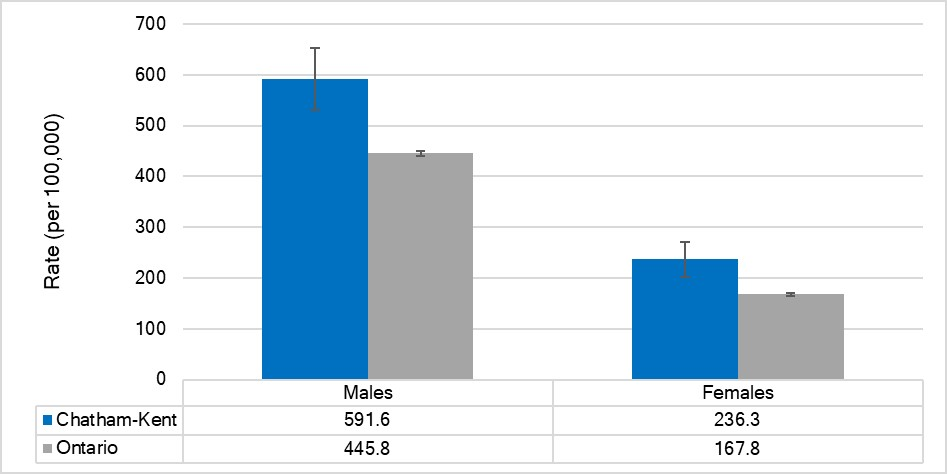 Age-standardized hospitalization rate for ischemic heart disease, by sex, Chatham-Kent and Ontario, 2017