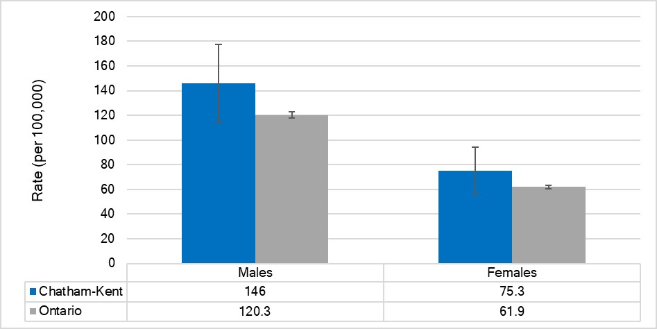Age-standardized mortality rate for ischemic heart disease, by sex, Chatham-Kent and Ontario, 2015