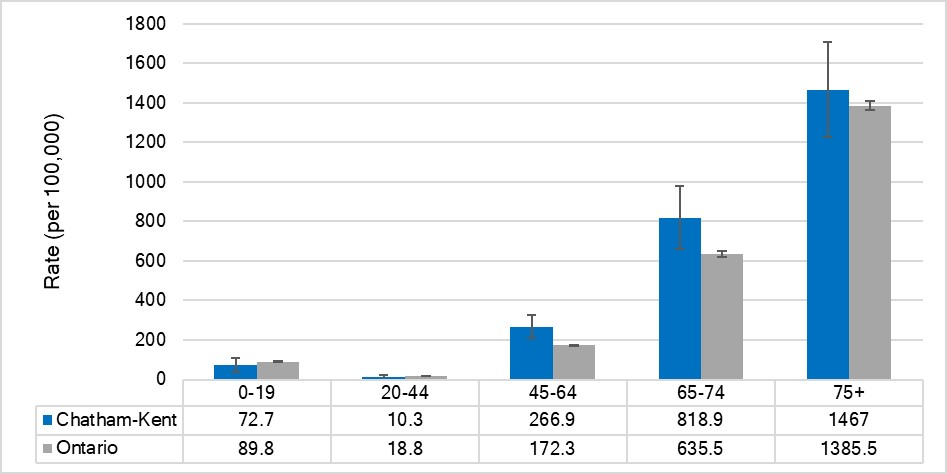 Hospitalization rate for lower respiratory disease, by age, Chatham-Kent and Ontario, 2017