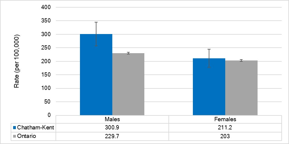 Age-standardized hospitalization rate for lower respiratory disease, by sex, Chatham-Kent and Ontario, 2017