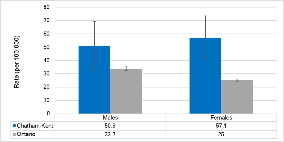 Age-standardized mortality rate for lower respiratory disease, by sex, Chatham-Kent and Ontario, 2015