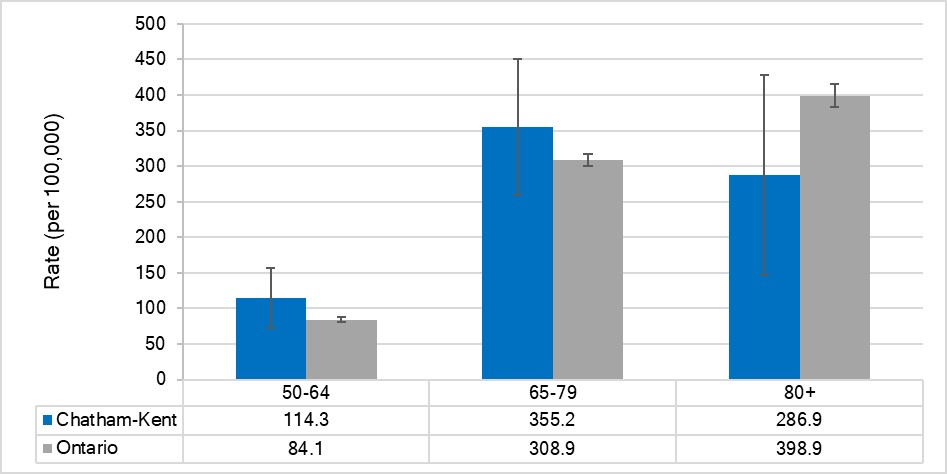 Incidence rate for lung cancer, by age, Chatham-Kent and Ontario, 2014