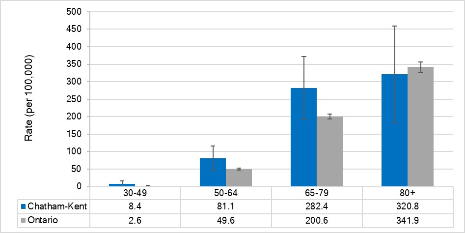 Mortality rate for lung cancer, by age, Chatham-Kent and Ontario, 2015
