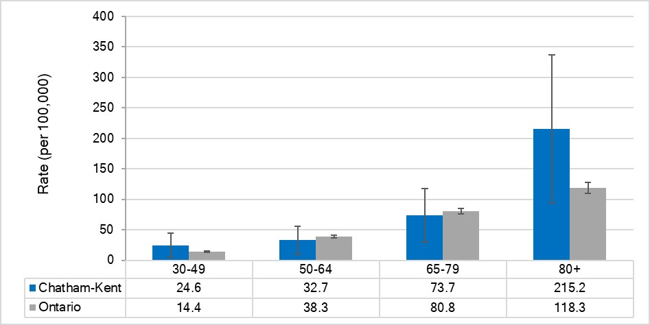 Incidence rate for malignant melanoma, by age, Chatham-Kent and Ontario, 2014