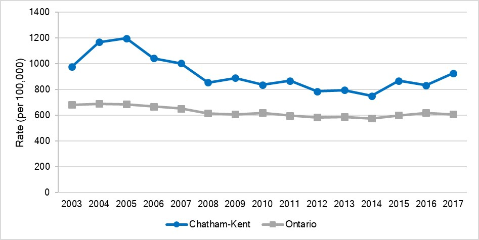 Age-standardized rate of ED visits for injuries due to motor vehicle collisions, Chatham-Kent and Ontario, 2003-2017