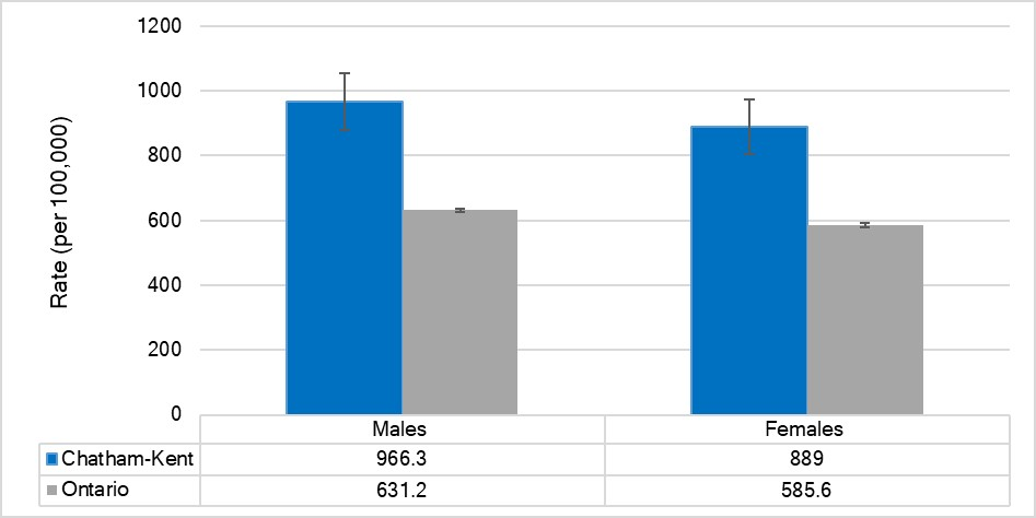 Age-standardized rate of ED visits for injuries due to motor vehicle collisions, by sex, Chatham-Kent and Ontario, 2017