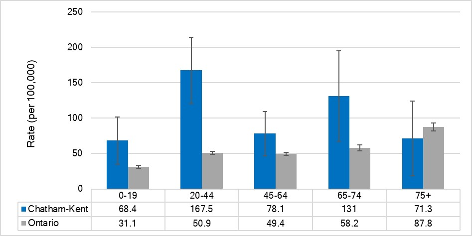 Hospitalization rate for injuries due to motor vehicle collisions, by age, Chatham-Kent and Ontario, 2017