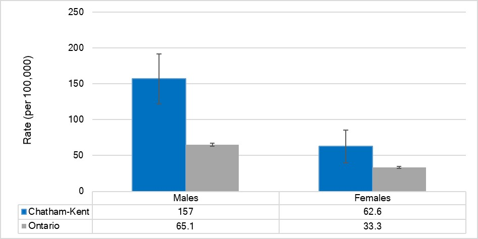 Age-standardized hospitalization rate for injuries due to motor vehicle collisions, by sex, Chatham-Kent and Ontario, 2017