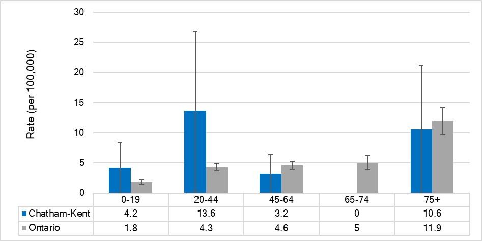 Mortality rate for injuries due to motor vehicle collisions, by age, Chatham-Kent and Ontario, 2015