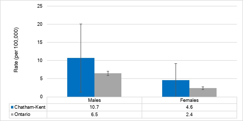 Age-standardized mortality rate for motor vehicle collisions, by sex, Chatham-Kent and Ontario, 2015