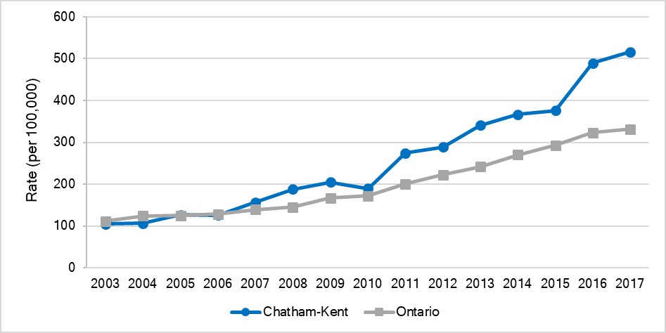 Age-standardized rate of ED visits for traumatic brain injuries, Chatham-Kent and Ontario, 2003-2017