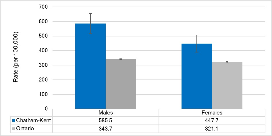 Age-standardized rate of ED visits for traumatic brain injuries, by sex, Chatham-Kent and Ontario, 2017