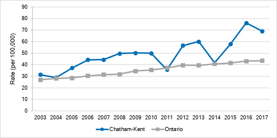 Age-standardized hospitalization rate for traumatic brain injuries, Chatham-Kent and Ontario, 2003-2017