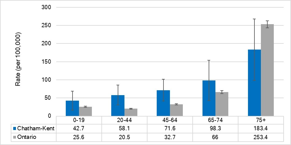 Hospitalization rate for traumatic brain injuries, by age, Chatham-Kent and Ontario, 2017