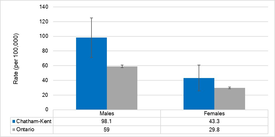 Age-standardized hospitalization rate for traumatic brain injuries, by sex, Chatham-Kent and Ontario, 2017