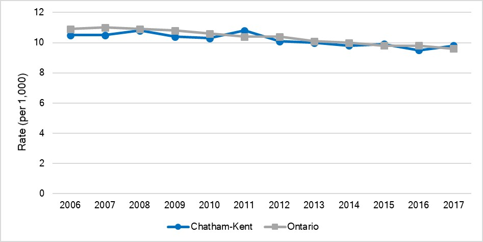 Preterm birth rate, Chatham-Kent and Ontario, 2006-2017