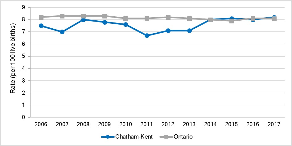 Rate of small for gestational age births, Chatham-Kent and Ontario, 2006-2017