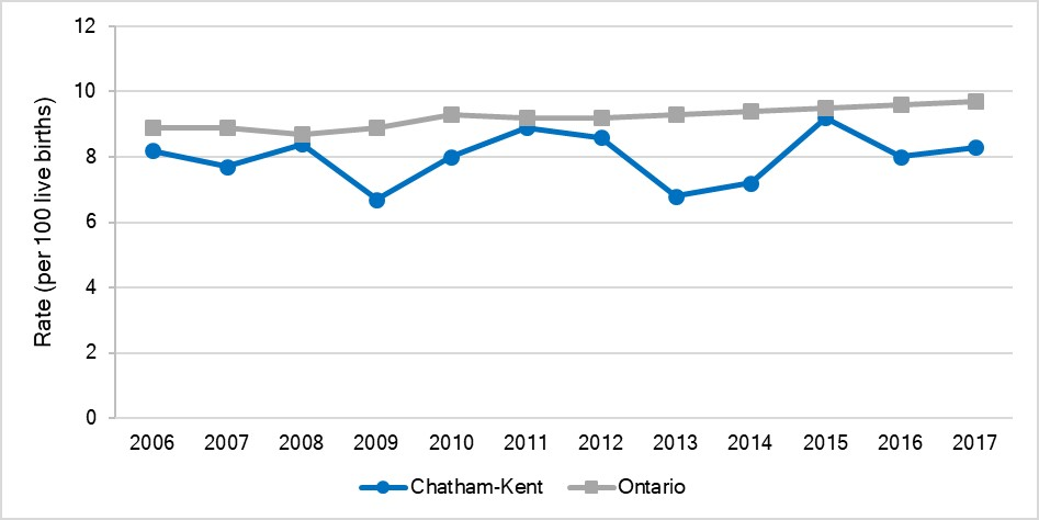 Rate of large for gestational age births, Chatham-Kent and Ontario, 2006-2017