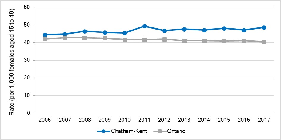 Fertility rate, by female age, Chatham-Kent and Ontario, 2017