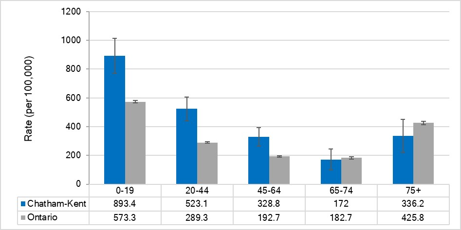 Rate of ED visits for traumatic brain injuries, by age, Chatham-Kent and Ontario, 2017